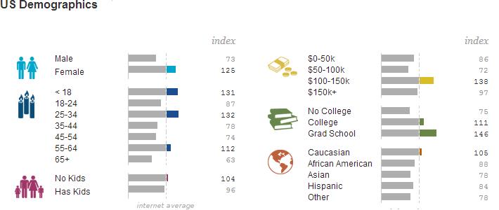 AllThingsCruise.com Demographics